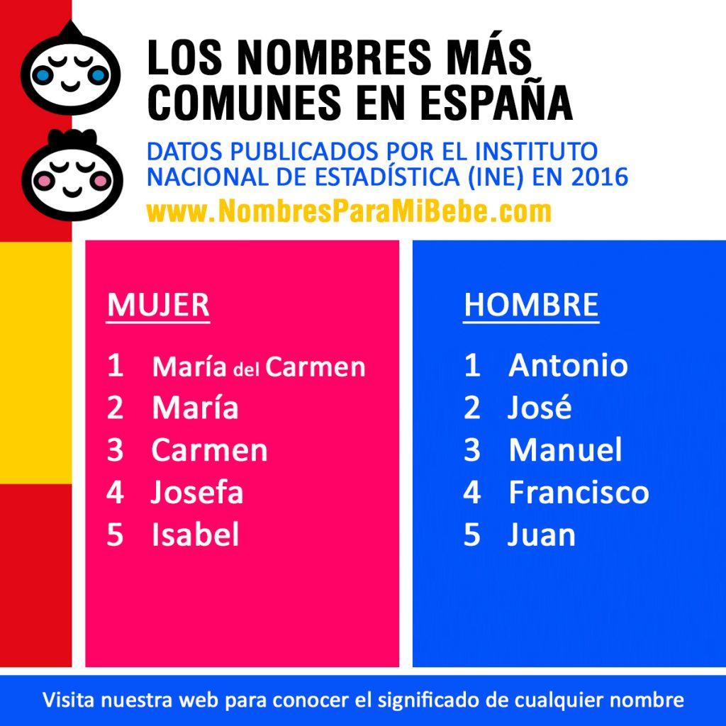 NOMBRES-DE-PERSONA-MÁS-COMUNES-EN-ESPAÑA-2016