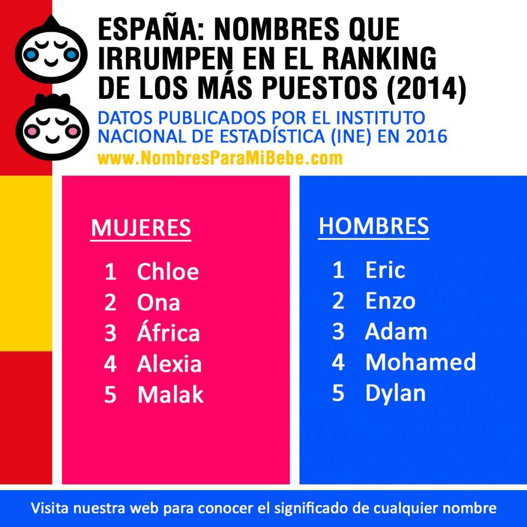 NUEVOS-NOMBRES-DE-BEBE-POPULARES-EN-ESPAÑA-2016